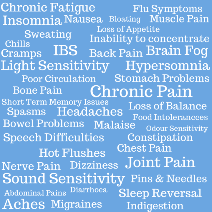 A blue square background with white writing that lists many of the symptoms of M.E./CFS the words are in a random order the words are: Chronic Fatigue, Chronic Pain, Aches, Hot Flushes, Chills, Headaches, Migraines, Light Sensitivity, Sound Sensitivity, Malaise, Flu Symptoms, Muscle Pain, Joint Pain, Bone Pain, Nerve Pain, Pins 'n' Needles, Cramps, Spasms, abdominal pain, stomach problems, bowel problems, IBS, Chest Pain, Back Pain, Insomnia, Hypersomnia, Sleep Reversal, Short Term Memory Problems, Forgetfulness, Brain Fog, Lack of Concentration, Speech Difficulties, Dizziness, Sweating, Loss of Balance, Poor Circulation, Nausea, Loss of Appetite, Indigestion, Bloating, Wind, Diarrhoea, Constipation, Odour Sensitivity, Food Intolerance, Medication Intolerance, Alcohol Intolerance.